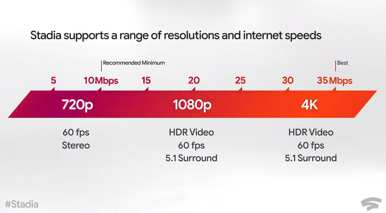Bandwith requirements for Google Stadia